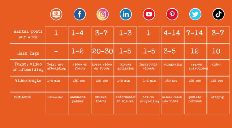 Social media advies posts